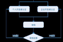 统信UOS开发者实名认证流程