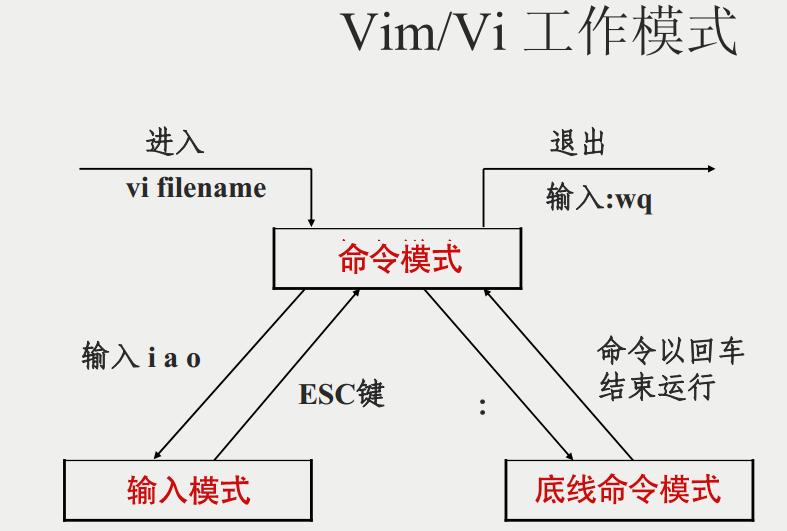 vim-vi-workmodel-1